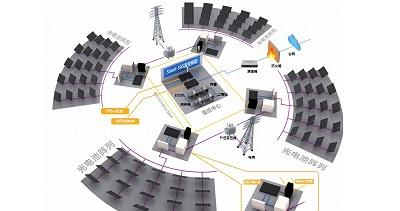 光伏发电监控系统解决方案