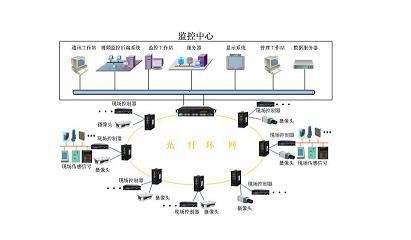 地下管廊综合监控系统解决方案